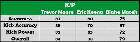K&P Player Ranking