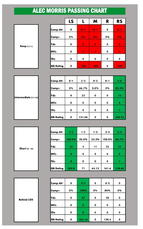 Morris Passing Chart