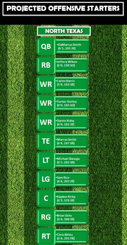 Project Offensive Starters