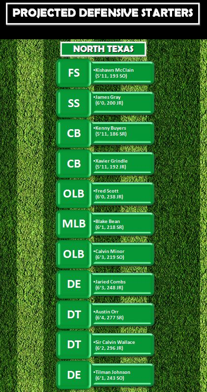 Projected Def Starters