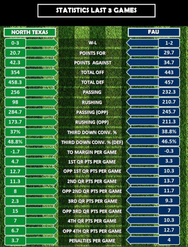 Stats L 3 Games