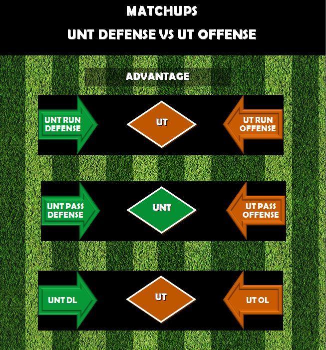 UNT D vs UT O