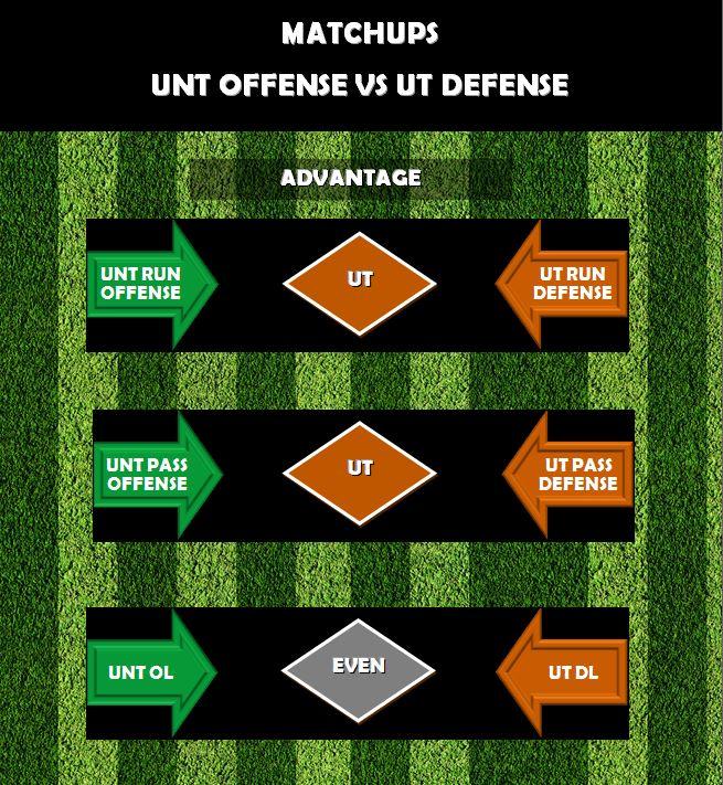 UNT O vs UT D