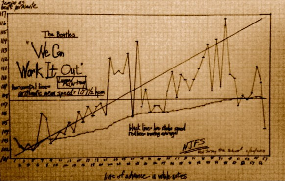 BEATLES TEMPO - we can work it out - NJFS graph - sepia