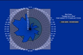 meanspeed_music-Tangled_Up_InBlue_speed_graph_2-002
