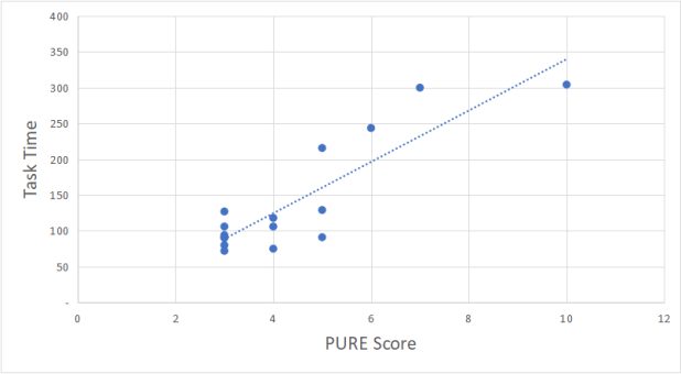 Correlation between task time and PURE scores