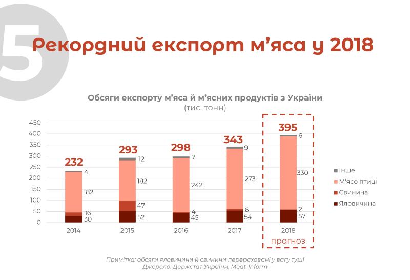 Рекордний експорт м'яса у 2018