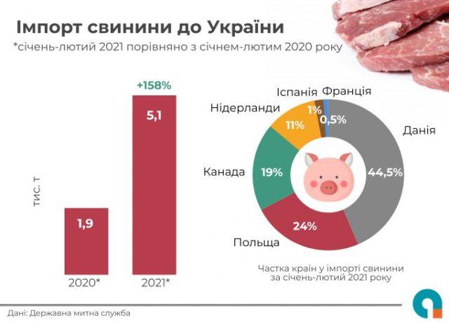 UCAB імпорт свинини зріс вдвічі