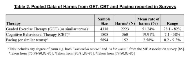 Harms from GET, CBT and Pacing