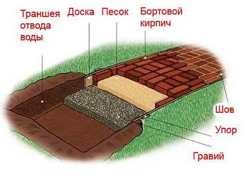 Устройство садовой дорожки