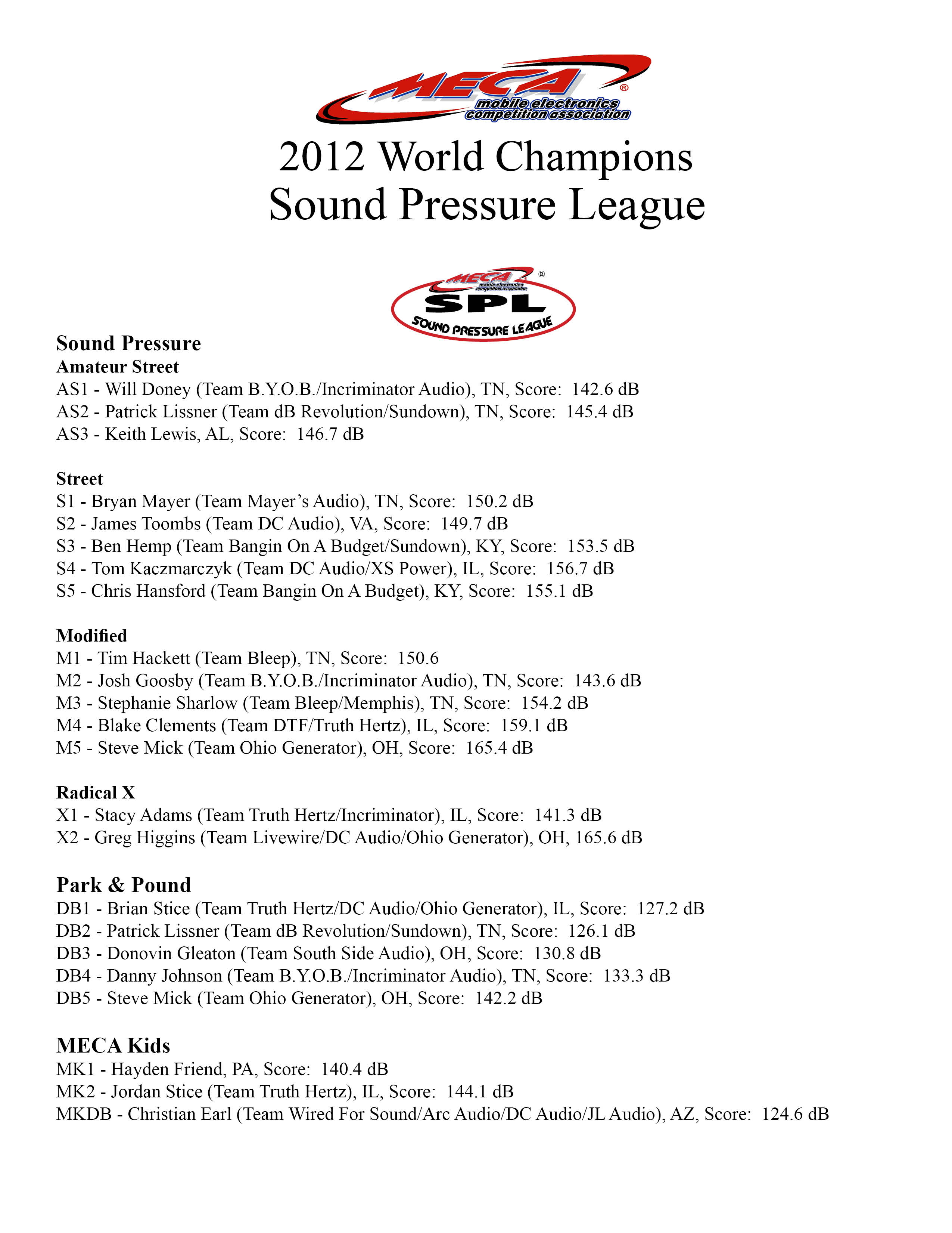 2012 Sound Pressure League Champions
