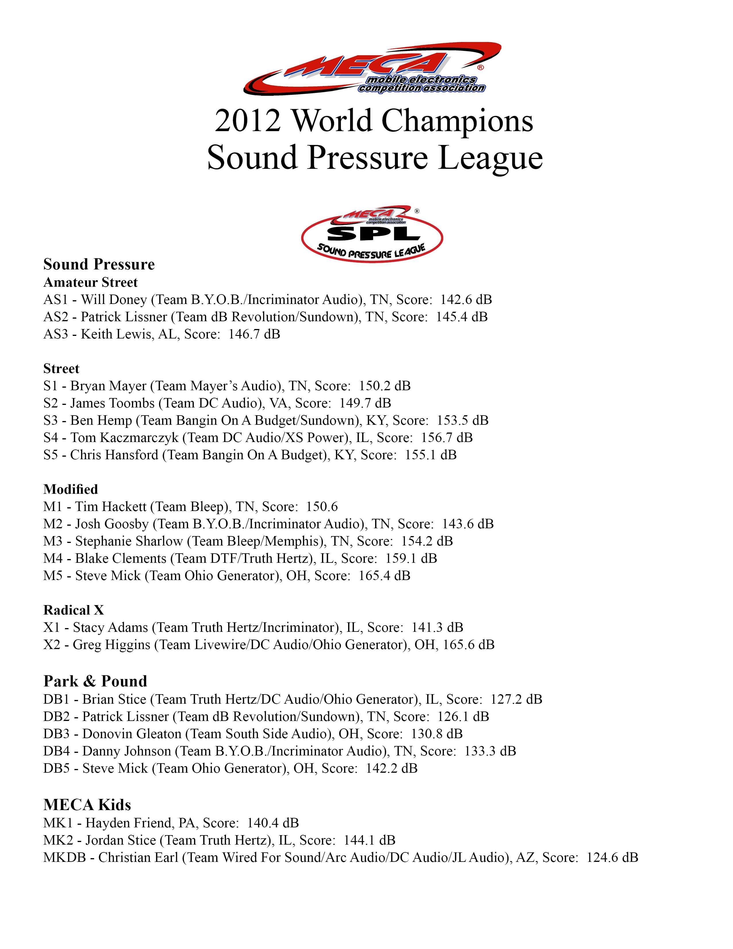 2012 Sound Pressure League Champions