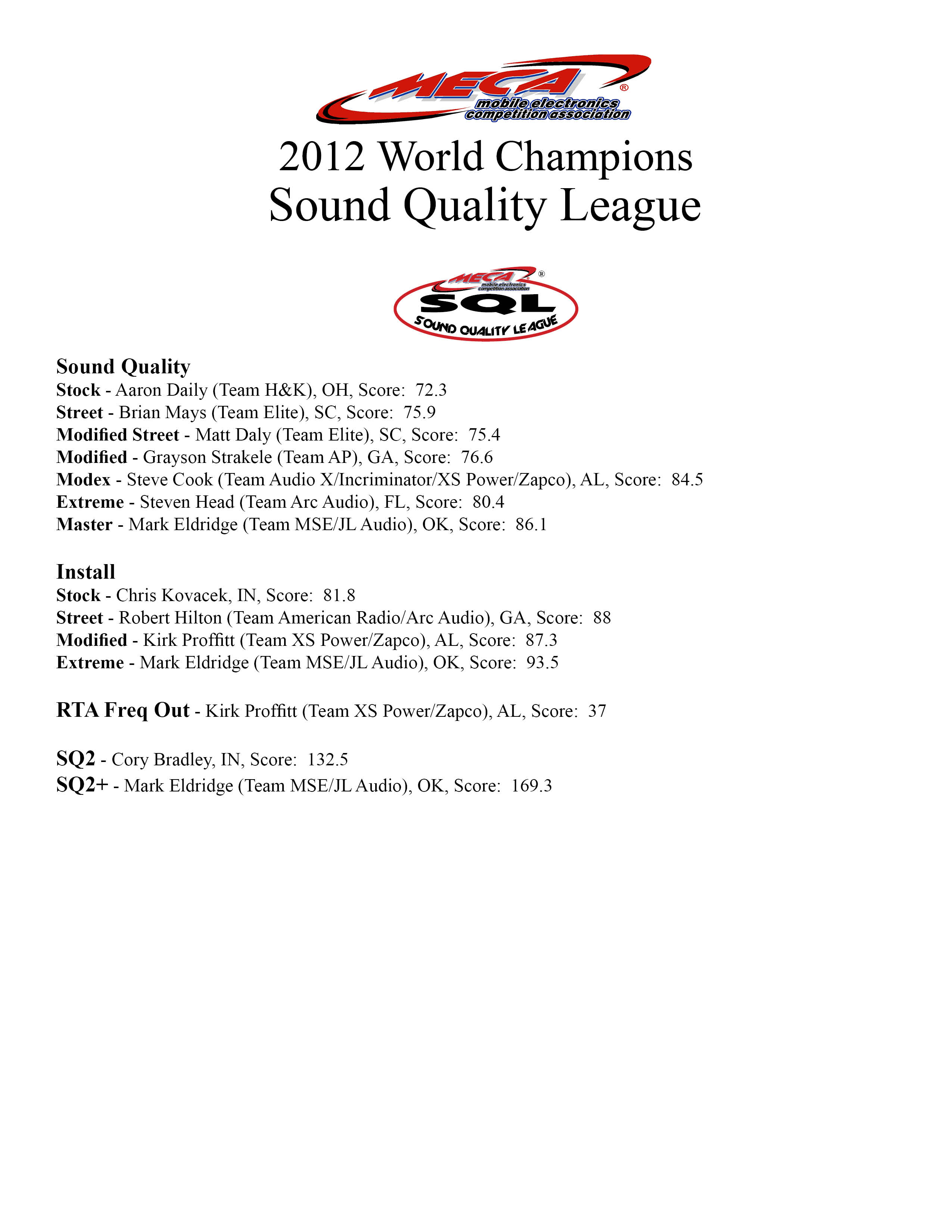 2012 Sound Quality League Champions