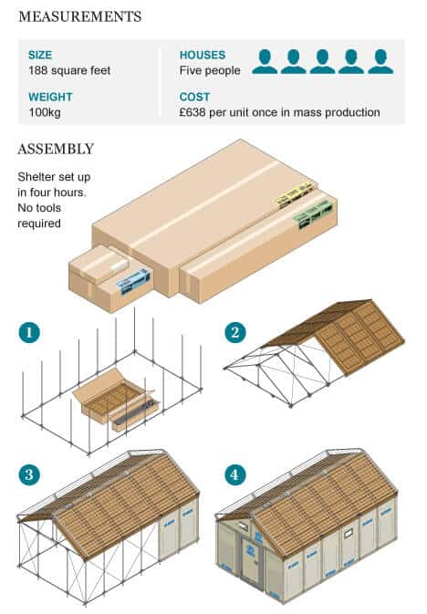 a quick build emergency flat-pack shelter | @meccinteriors | design bites