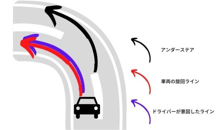 スバル【ドライブモードセレクト】と【電子制御ダンパー】を現役メカニックが解説|スポーツモード時