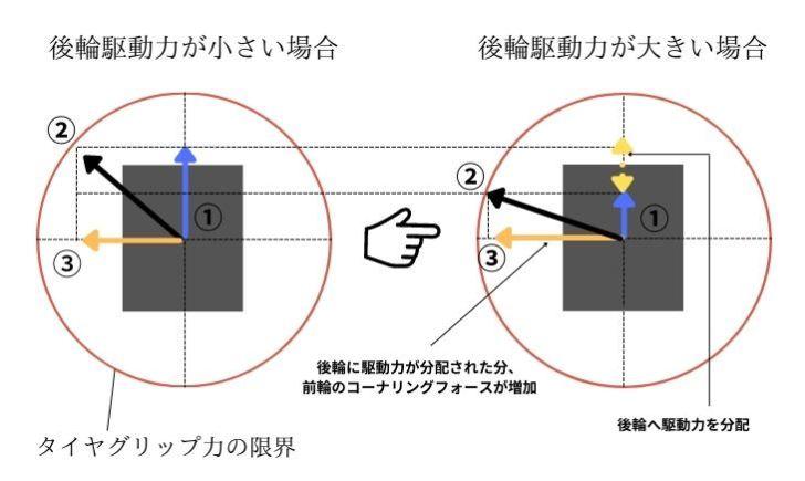 スバル【ドライブモードセレクト】と【電子制御ダンパー】を現役メカニックが解説|車両挙動の違いイメージ
