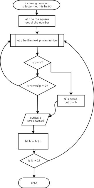 computing the factors