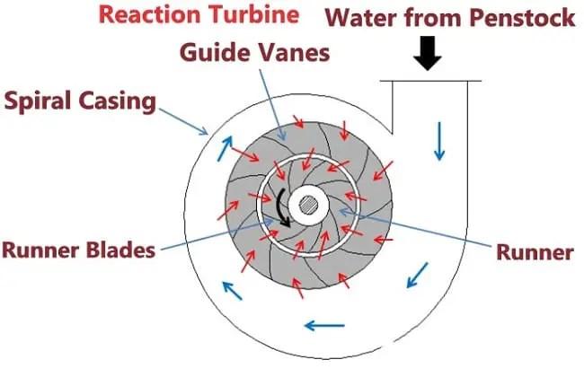 reaction turbine components