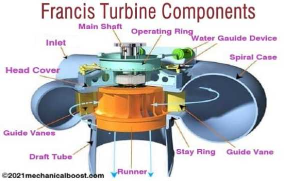 Francis turbine components