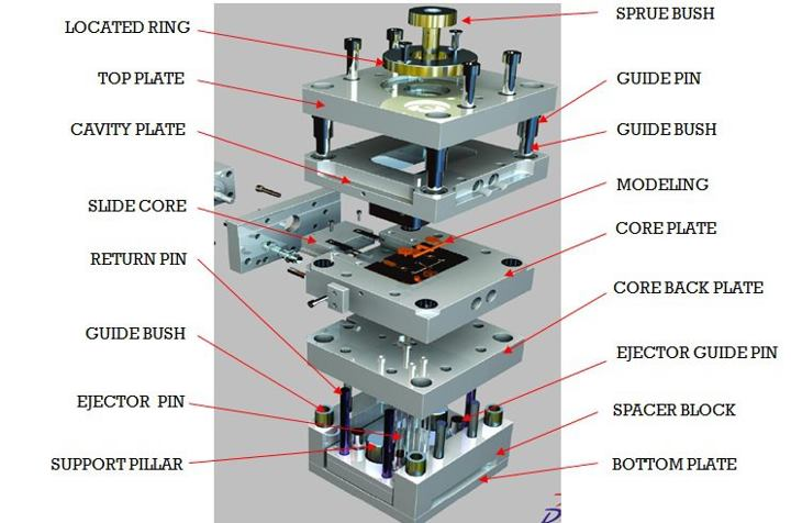 two plate mold review plastic molding - Mechanicalengblog
