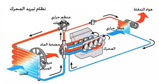 نظام التبريد في المحرك