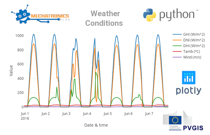 Weather data: Solar, Temperature & Wind in Python