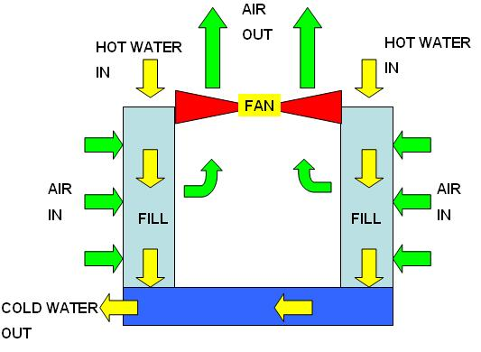 Cooling Towers How They Work : Cooling tower design basics know how work