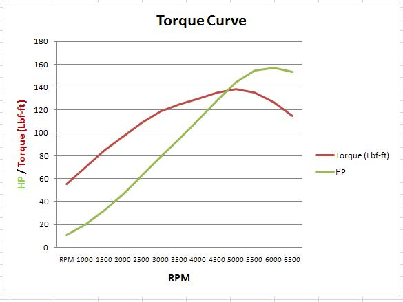 diesel engine performance torque curve