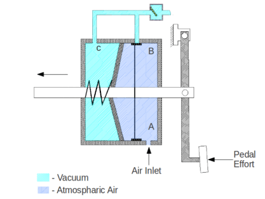 Fig.-2: Brake Vacuum Servo Booster, pedal at Depressed Condition