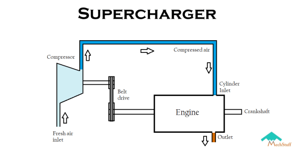 a diagram showing working of superchargers