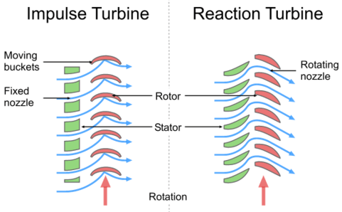 types of steam turbines - Impulse & Reaction