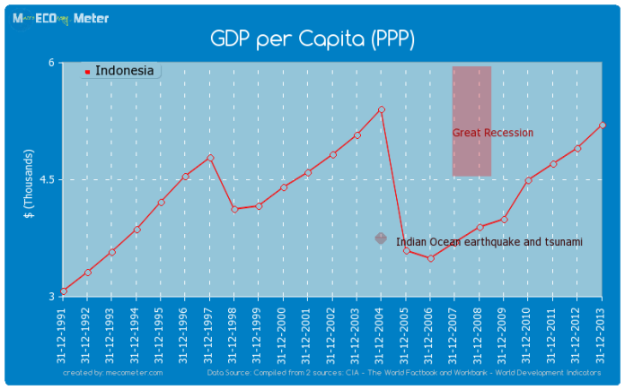 Gdp Per Capita Ppp Indonesia