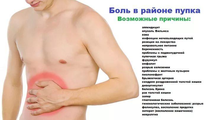Dureri abdominale la dreapta ombilicului: cauze și simptome - Dizenterie June