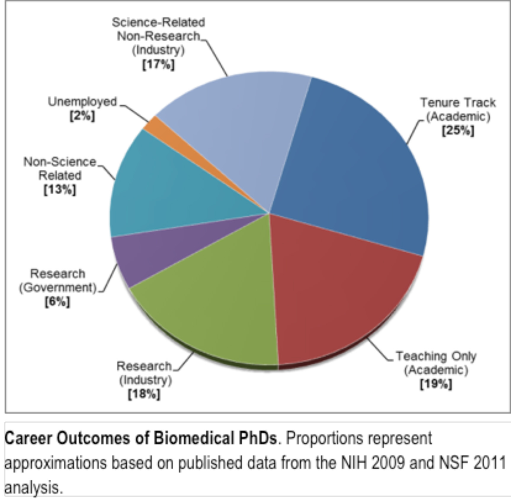 Where Will Your Graduate Education Take You