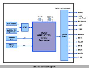 HY7201 Medallion CPU Module