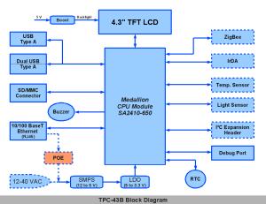 "Medallion TPC‑43C ""Green Tech"" Touch Panel Computer"