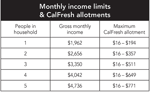 Calfresh Benefit Amount Calculator