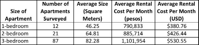 Average Apartment Rental Costs in Belén