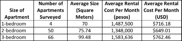 Average Apartment Rental Costs in Envigado