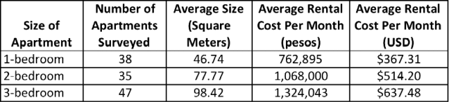 Average Apartment Rental Costs in Laureles-Estadio