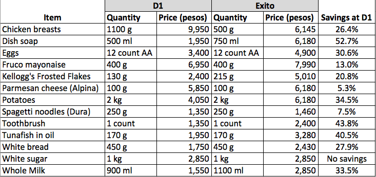 Comparing prices between D1 and Exito