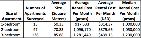 Apartment rental costs in Sabaneta