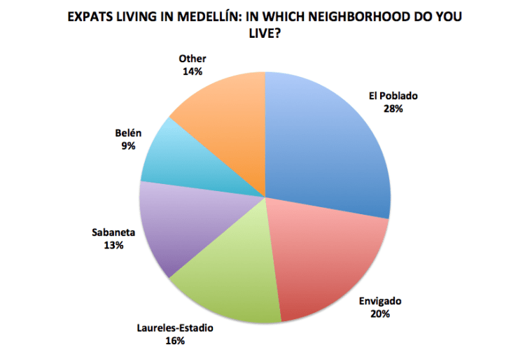 Source: Medellín Living reader survey 2016, preliminary results, N=144