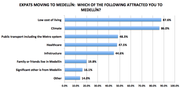 Figure 6. Medellín Living 2016 Reader Survey Results, N=242