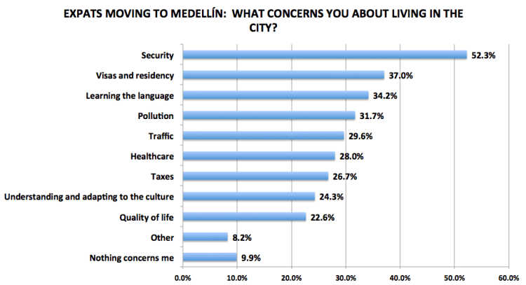 Figure 7. Medellín Living 2016 Reader Survey Results, N=243