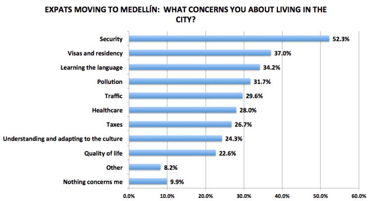 Figure 7. Medellín Living 2016 Reader Survey Results, N=243