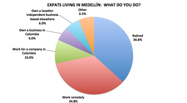 Figure 10. Medellín Living 2016 Reader Survey Results, N=201