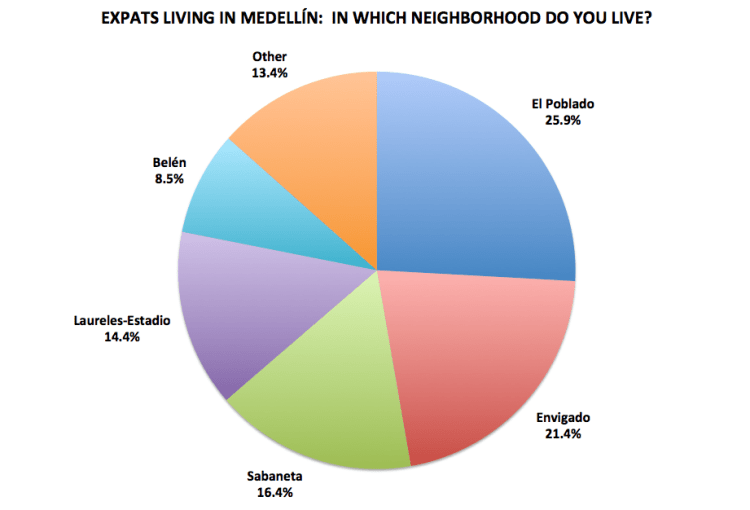Figure 12. Medellín Living 2016 Reader Survey Results, N=201