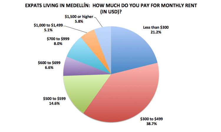 Figure 14. Medellín Living 2016 Reader Survey Results, N=137