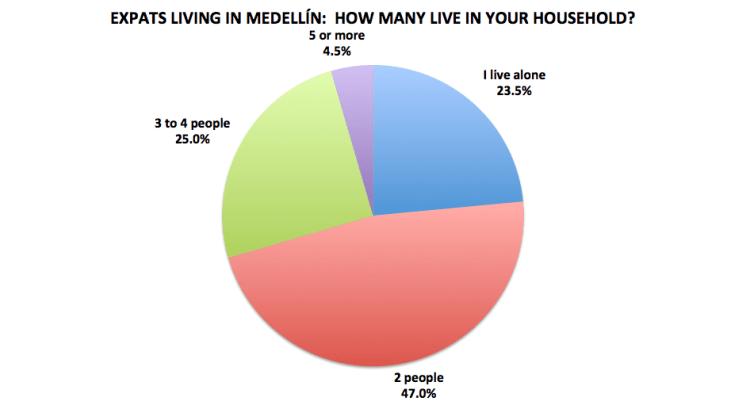 Figure 16. Medellín Living 2016 Reader Survey Results, N=200